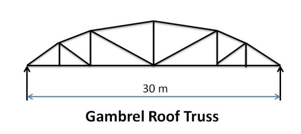 Gambrel Roof Truss - Types of Pitched Roof