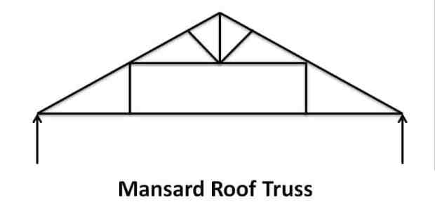 Mansard Roof Truss - Types of Pitched Roof