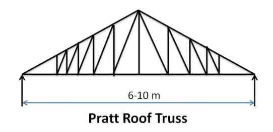 Pratt Roof Truss - Types of Pitched Roof