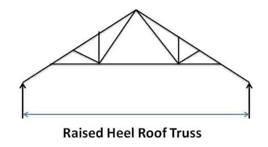 Raised Heel Roof Truss - Types of Pitched Roof