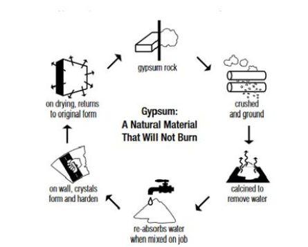What Is Gypsum | What Is Gypsum Plaster | Gypsum Plastering | Gypsum Plaster Disadvantages | Properties of Gypsum Plaster