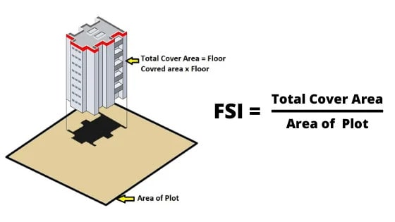 FSI Full Form | FSI Meaning | What Is FSI | Floor Space Index | How to Calculate FSI | What Is Premium FSI