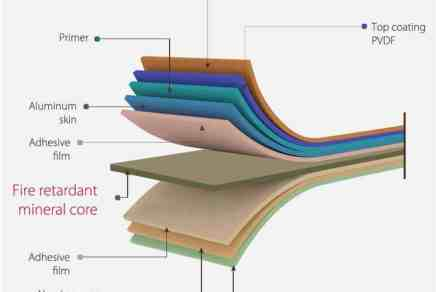 What Is ACP | Types of ACP | Applications of ACP Sheet | Why Choose ACP Sheet | Uses of ACP Sheet | Advantages & Disadvantages of ACP Sheet