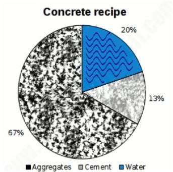 Concrete Mix Ratio   Concrete Ratio   Concrete Proportions   Concrete Mix Ratio Table   Concrete Grade Ratio   Concrete Mix Design Ratio