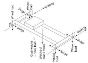 Gantry Girder | Crane Girder | Gantry Girder Design Example | Types of Gantry Cranes | Gantry Girder Uses