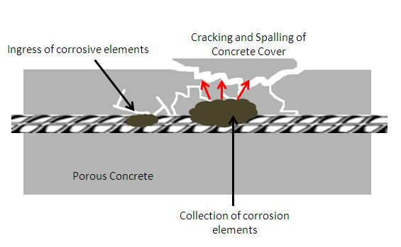 What Is Concrete Spalling | Concrete Spalling Repair | Concrete Spalling Repair Methods | Concrete Spalling Cause