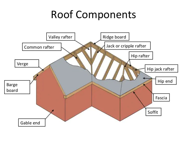 Pitched Roof   Pitched Roof Definition   Types of Pitched Roof   Single Pitched Roof   Pitched Roof Design