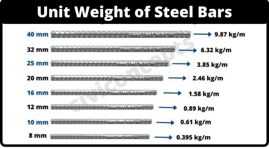 Steel bars unit weight calculation & formula