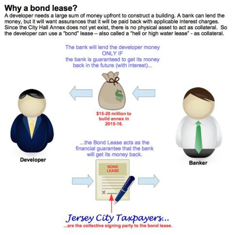 Bond lease info graphic v2