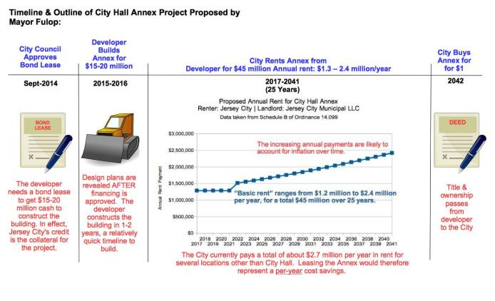 City Hall Annex Timeline v2