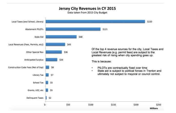 Jersey City Revenues 2015