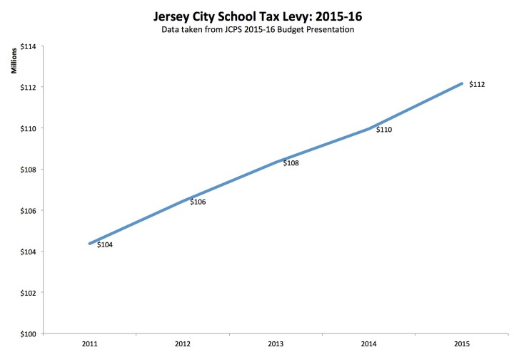 JCPS School Tax Levy 2011-15