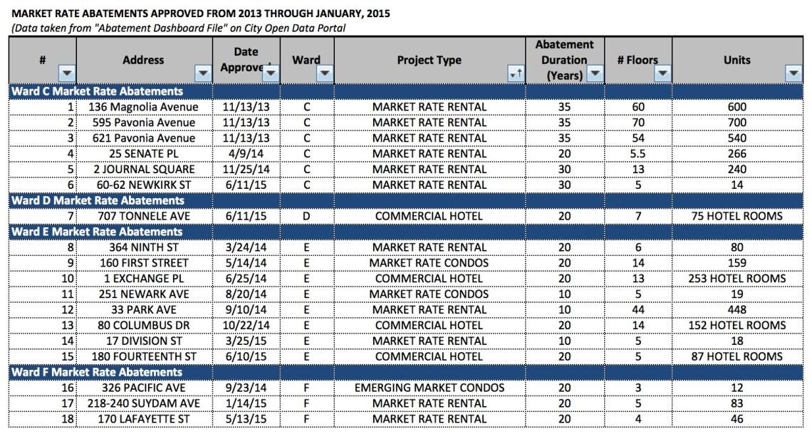 JC Abatements Approved 2013-Jan2015 v2