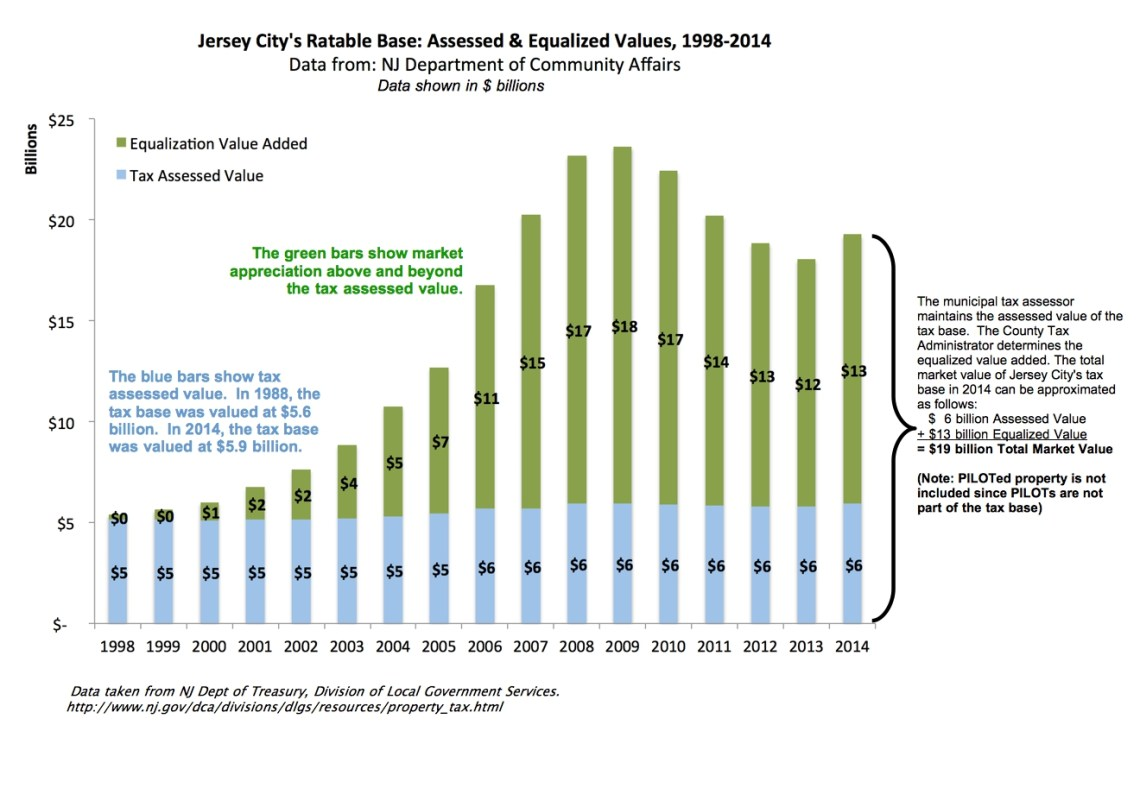 Jersey City - Equalized vs Assessed Value v2