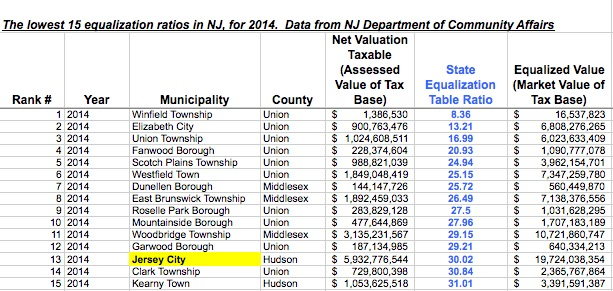 Lowest 15 Equalization Ratios in NJ - 2014 Data v2