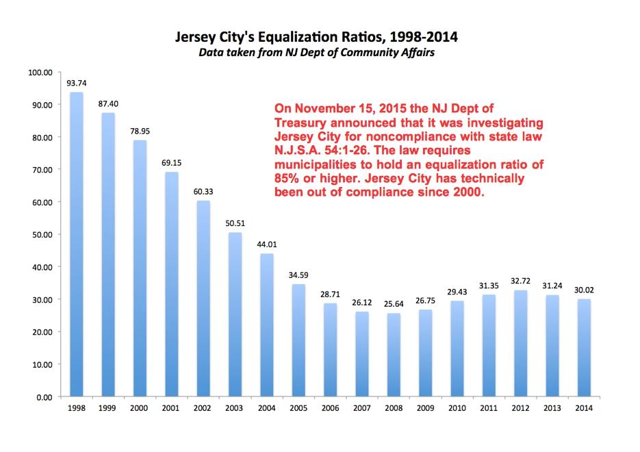 Prop-Reval-101-JC-Equalization-Ratios-1998-2014