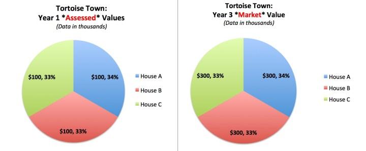 TT Assessed vs Market Tax Base