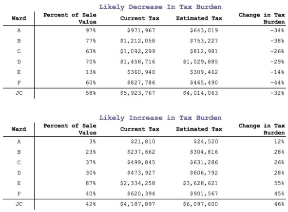 Table 5 - Change in Tax Burden for Over- and Under-Assessed Properties