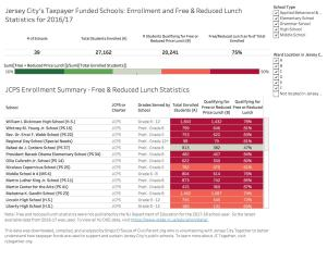 Jersey City's Taxpayer Funded Schools: Enrollment Overview with Focus on Income Diversity