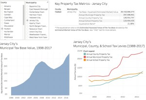 NJ Property Tax Dashboard | #OpenData #DataViz