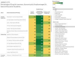 Jersey City & NJ: Student Group Data from NJ School Performance Reports (A Focus on ELL, At-Risk, and Special Education Students)