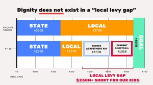"The Jersey City BOE's ""10% Tax Levy Hike"" Isn't Enough & Doesn't Value Our Kids or JCPS"