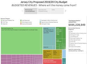 Jersey City's 2019/20 Proposed Budget: Visualized Revenues