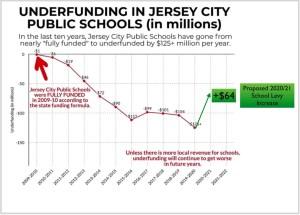 Jersey City BOE Passes Mr. Walker's Full Budget: $52.7M