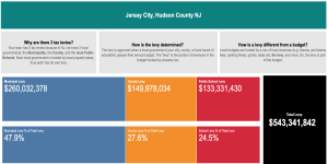 CivicParent NJ Property Tax Viewer - 2019 Levies