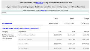 Jersey City 2021 Budget: Dig into budget using keyword search