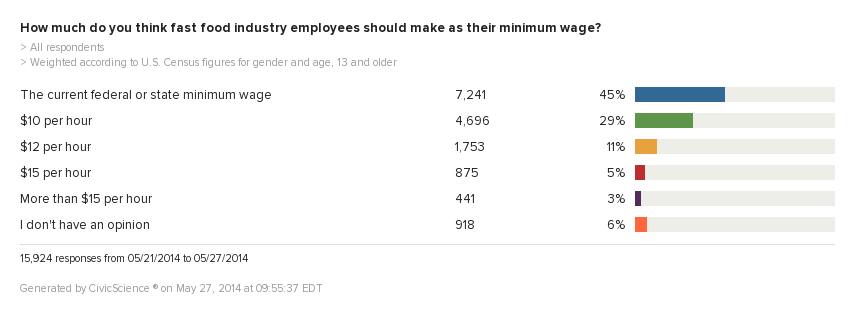 Blog Post: Consumers Split on Minimum Wage Increase for