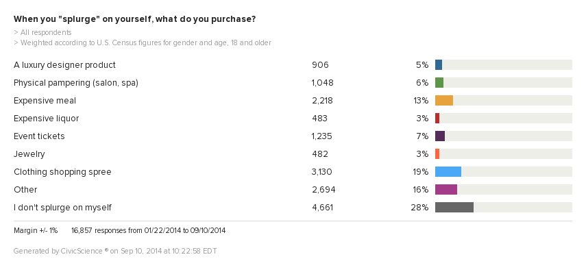 Blog Post: 72% of Us Splurge, But Who Splurges on What?