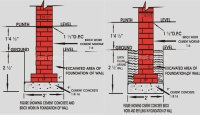 Foundation Design: Basics of how footing is designed