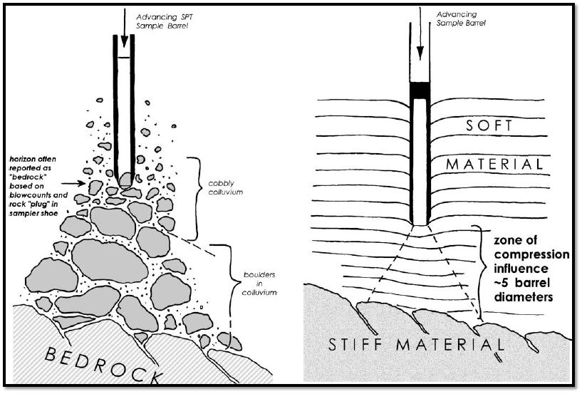 The standard penetration test