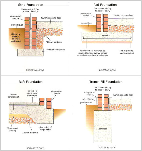 5 easy steps to choose most appropriate type of foundation for Concrete foundation types
