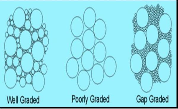 Aggregate gradation