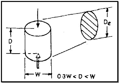 POINT LOAD STRENGTH INDEX TEST OF ROCK (IS-8764