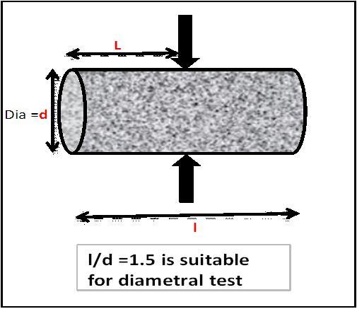Diametral Test
