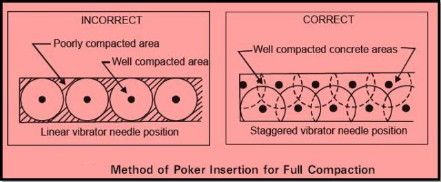 Method of poker insertion for full compaction