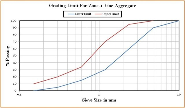 Grading Limit For Zone-1