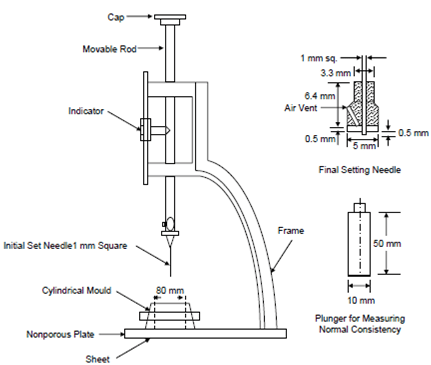 Vicat Apparatus Specification