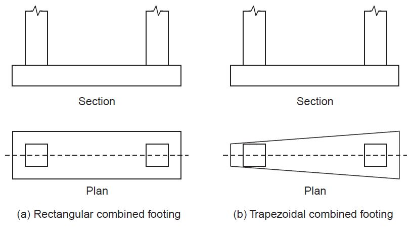 what are different types of footings? civilblog org