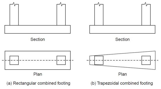 WHAT ARE DIFFERENT TYPES OF FOOTINGS? - CivilBlog Org