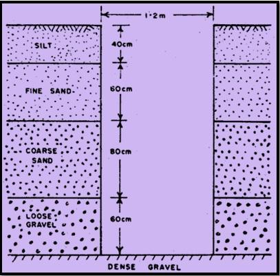 Depth of soil exploration