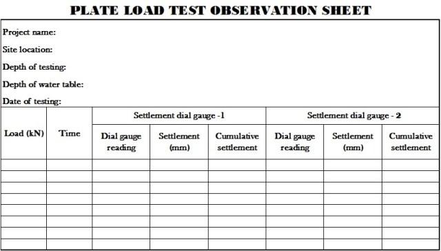PLT Observation Sheet