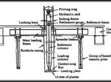 Fig-1 (Plate Load Test Setup)