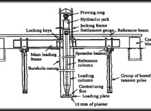 Fig-1 (Plate Load Test Setup)