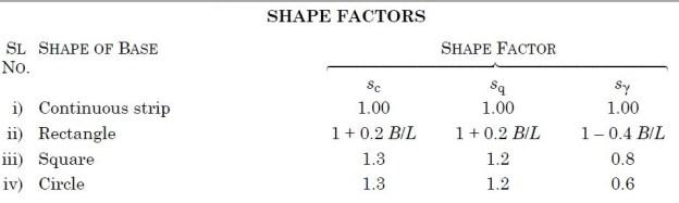 Shape Factors