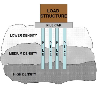 pile load capacity- static analysis