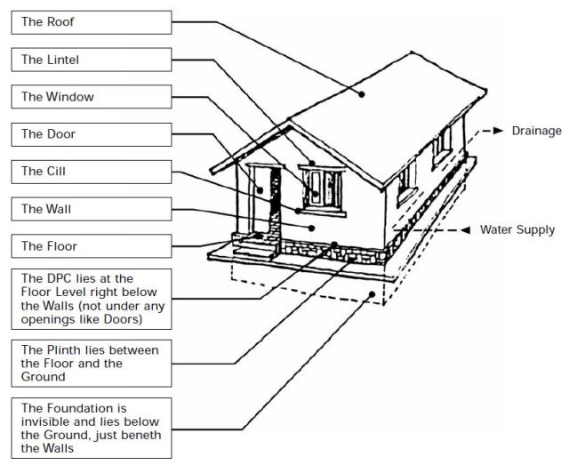What Are The Basic Components Of A Building Structure Civilblog Org